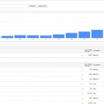 Kenapa Harus Menggunakan Google Keyword Planner