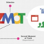 Mengenal Tentang ZMOT (Zero Moment Of Truth) ala Google