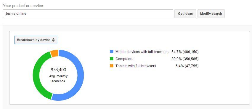 """Hasil Riset Internet Dengan Kata Kunci """"Bisnis Online"""" berdasarkan DEVICE yang digunakan"""