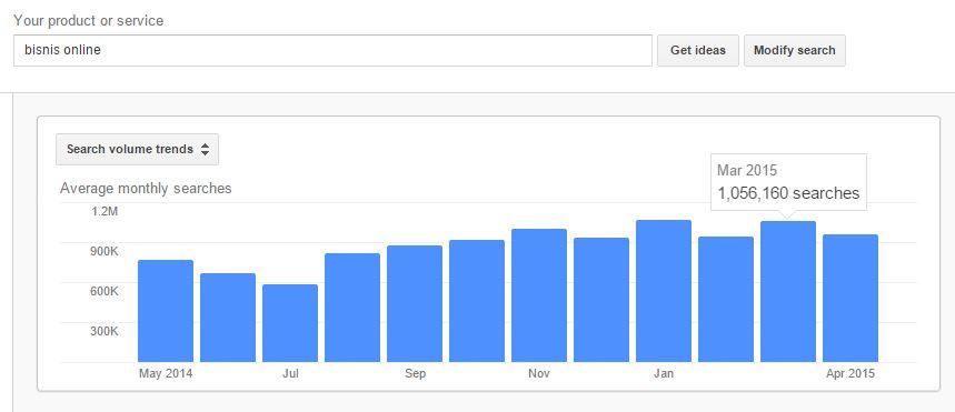 """Hasil Riset Internet Dengan Kata Kunci """"Bisnis Online"""" Selama 12 Bulan"""