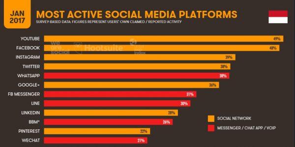 data sosial media di indonesia 2017